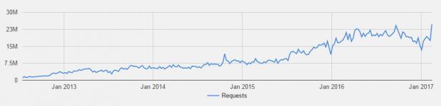 Google прибрав з індексу 1 мільйон сайтів за порушення авторських прав
