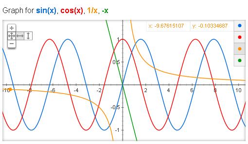 Google видає графіки математичних функцій
