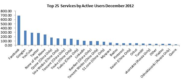 Google+ став другою соціальною мережею за кількістю активних користувачів