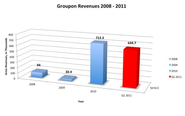 Groupon залучить на IPO $750 млн