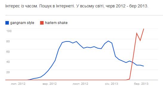 Harlem Shake вже понад 1 млрд. переглядів: історія успіху мему №1 у світі