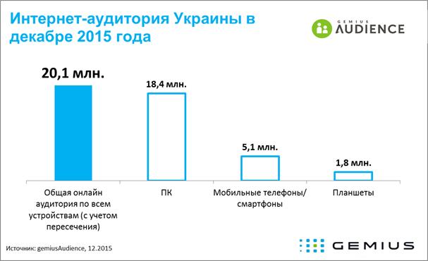 Кожен 4 й український користувач інтернету виходить у веб через мобільний телефон