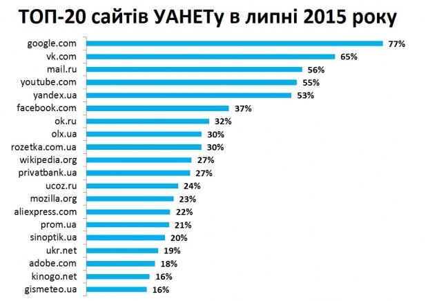 6 з 7 найпопулярніших сайтів в Україні та Росії однакові