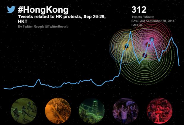 Twitter випустив інтерактивну візуалізацію протестів у Гонконгу