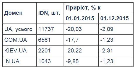 Кількість українських доменів за 2015 рік зменшилась на 80 тисяч
