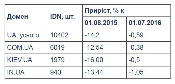 Кількість реєстрацій доменних імен другого рівня продовжує зростати