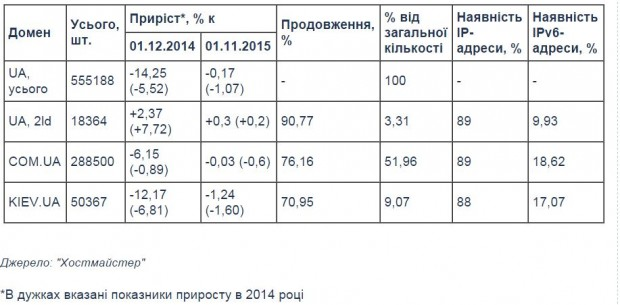 За рік кількість доменних імен в зоні .UA знизилась на 14%