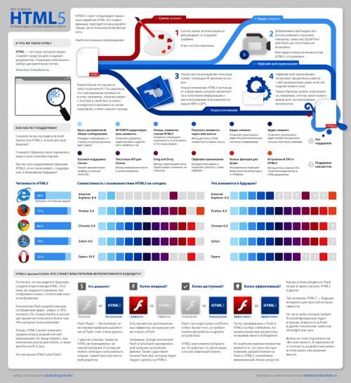 Все, що ви хотіли знати про HTML5 (інфографіка)