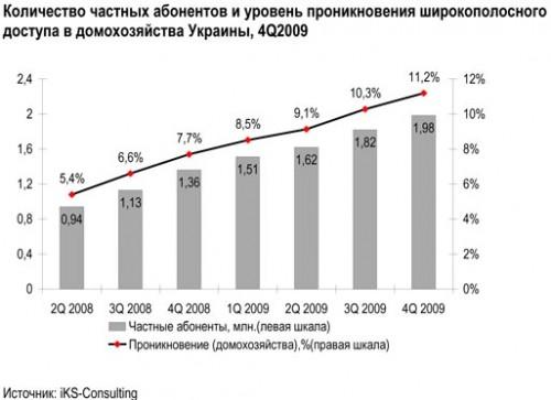 Популярність широкосмугового доступу в інтернет серед українців зростає