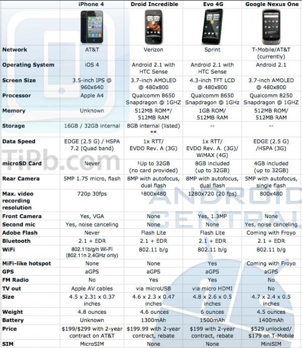 Порівняння iPhone 4, HTC Evo, Droid Incredible, Google Nexus One (інфографіка)