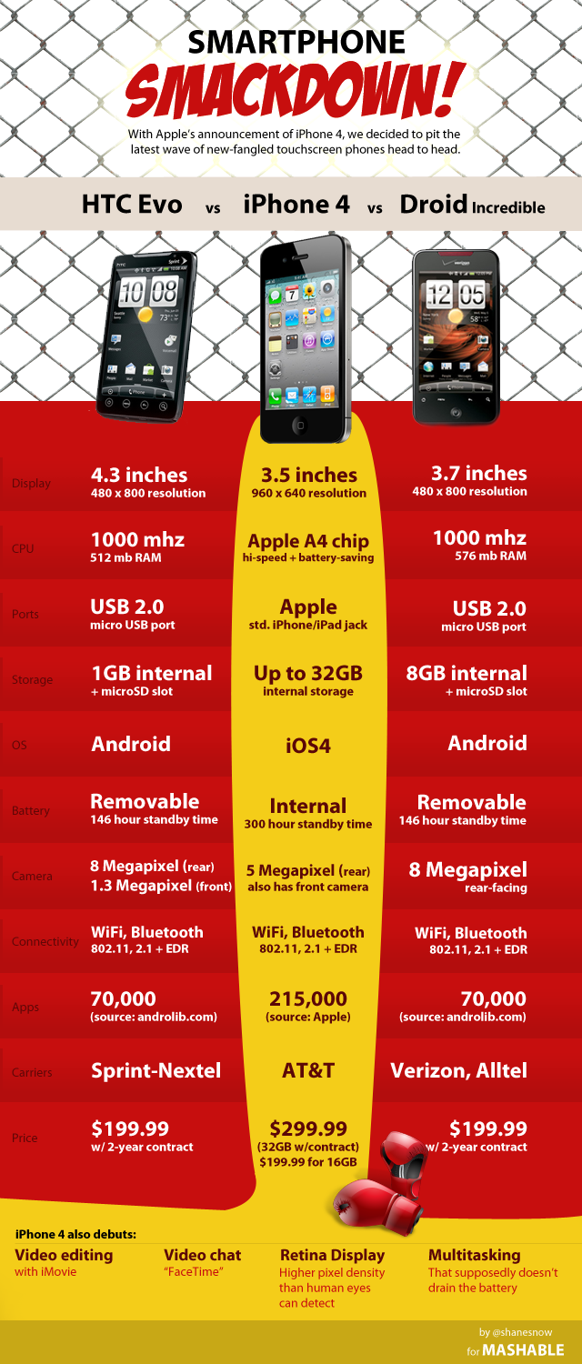 Порівняння iPhone 4, HTC Evo, Droid Incredible, Google Nexus One (інфографіка)