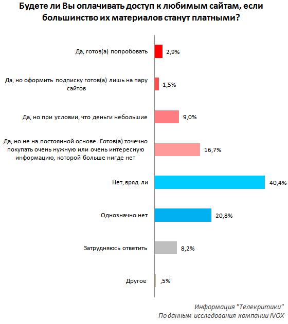 Дайджест: українці ще не готові платити за контент, контакти з LinkedIn на Facebook, акція Microsoft