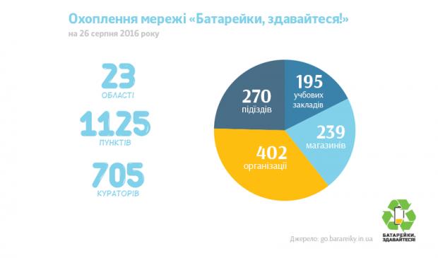 «Батарейки, здавайтеся»: Активісти з Дніпра збирають кошти на утилізацію батарейок