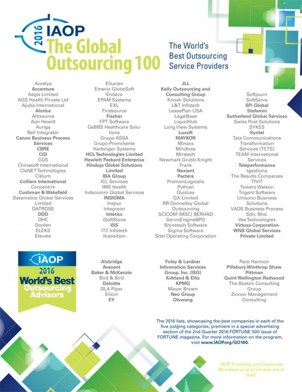 4 українські компанії та 6 IT компаній з R&D офісами в Україні потрапили в рейтинг 100 найкращих аутсорсерів світу