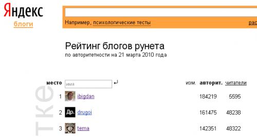 Хакери зламали ЖЖ найкращого блогера з рейтингу Яндекса