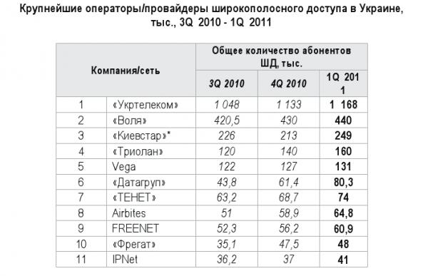 Кількість абонентів швидкісного інтернету в Україні становить майже 4 млн