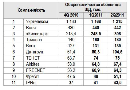 Дайджест: Мільнер заробив $60 млн, Пакистан заблокує Facebook, 5,3 млн абонентів ШСД в Україні