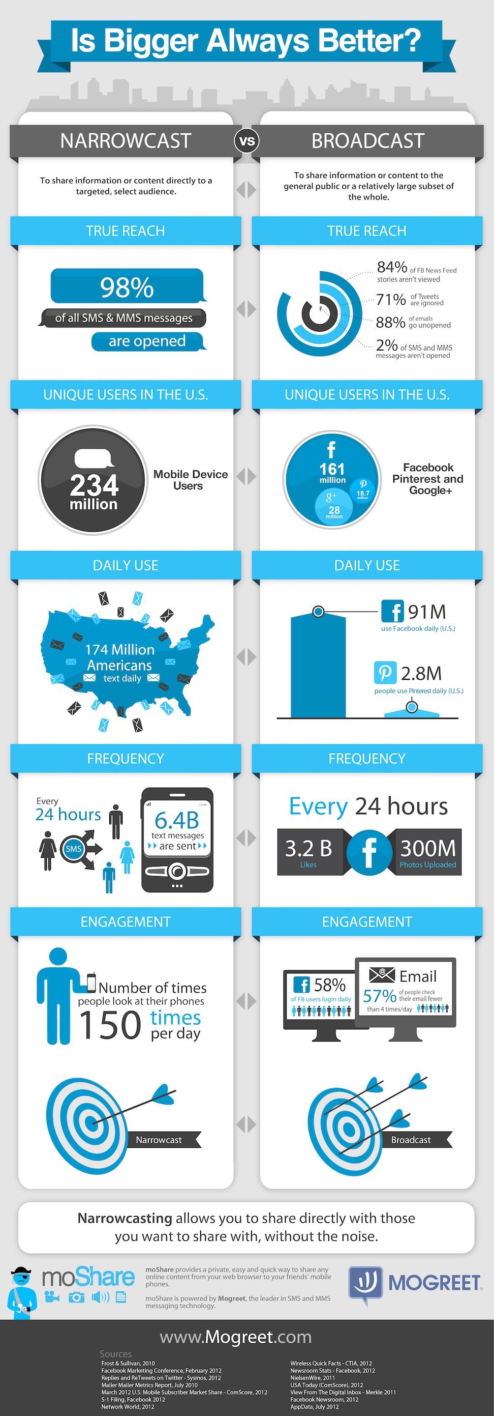SMS vs. соціальні медіа (інфографіка)