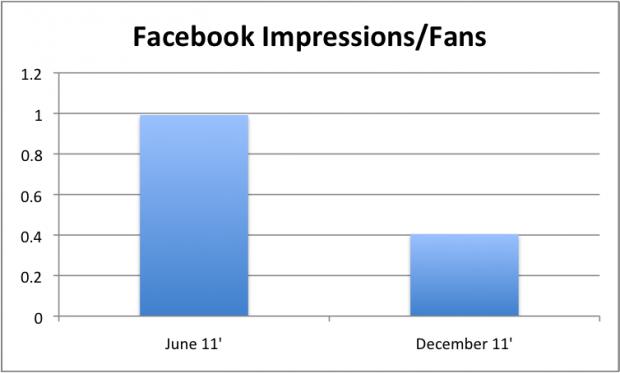 Оновлення Facebook сторінки бачать лише 17% шанувальників