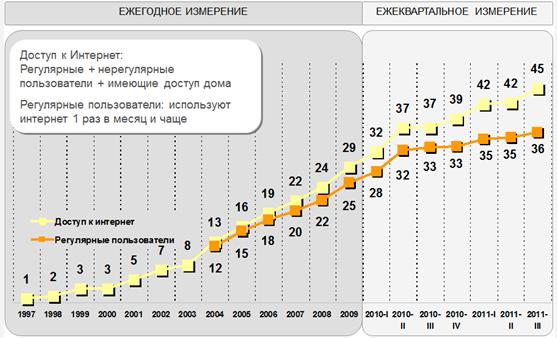 Третина населення України активно користується інтернетом   InMind