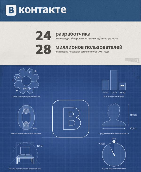 На одного програміста Вконтакте припадає 1 мільйон користувачів