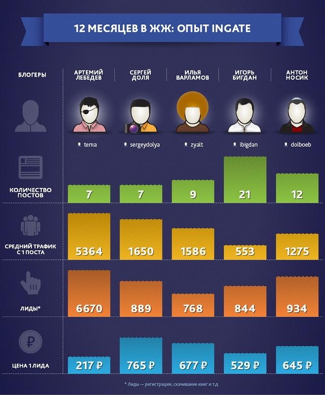 Скільки заробляють найпопулярніші блогери в ЖЖ