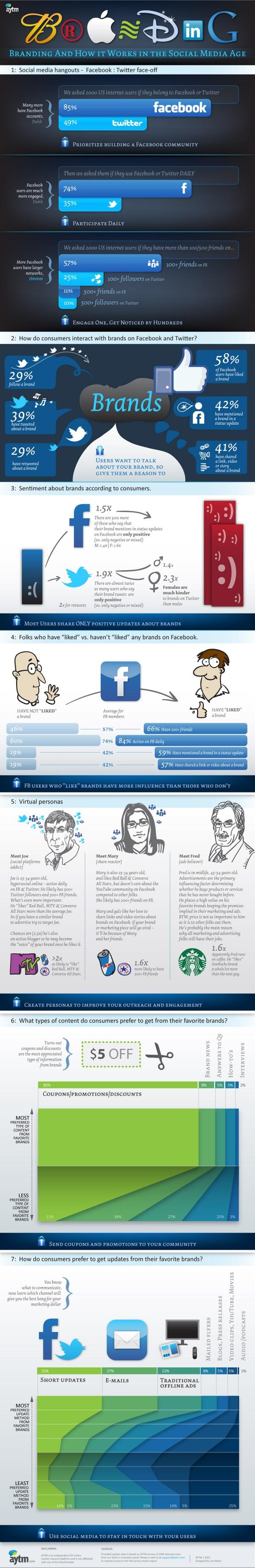 Як користувачі взаємодіють з брендами на Facebook i Twitter (інфографіка)