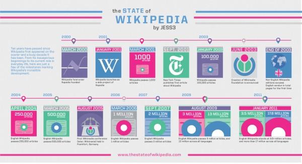 10 років Вікіпедії (інфографіка)