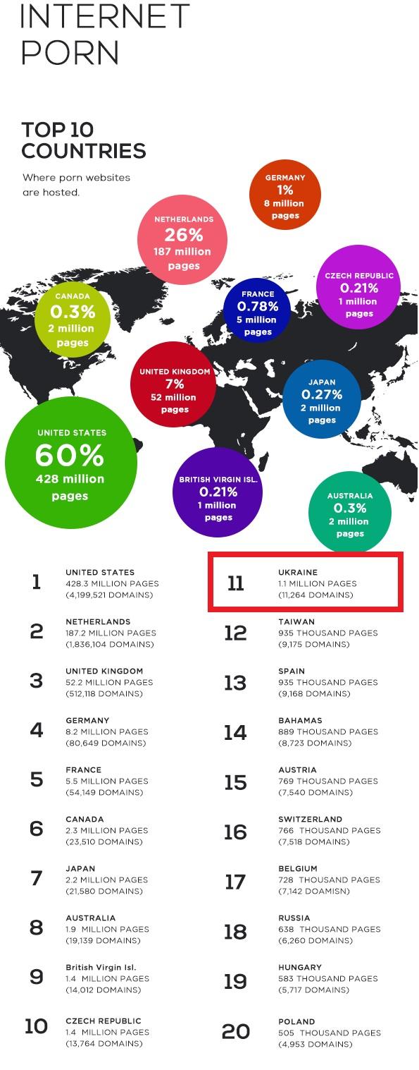 Україна на 11 місці в світі за кількістю порноконтенту