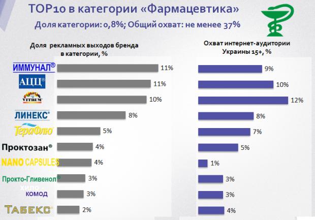 Українські бренди, які найбільше тратять на рекламу в інтернеті