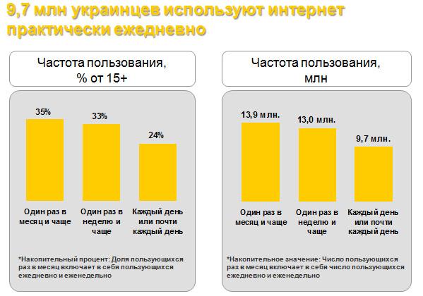 Майже 10 млн. українців щодня заходять в інтернет (доповнено)