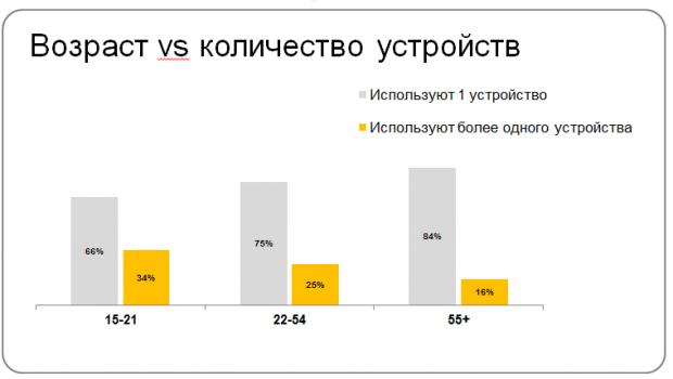 26% українців використовують 2 або більше пристроїв для виходу в інтернет
