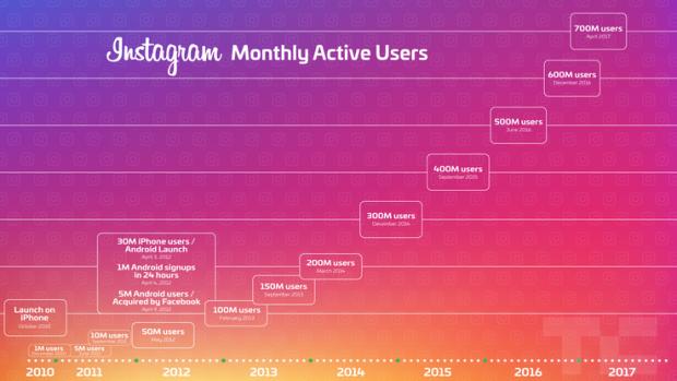 Аудиторія Instagram сягнула 700 мільйонів