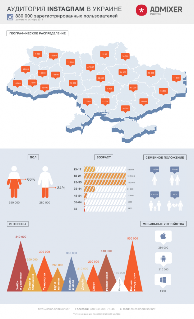 В Україні 830 тисяч користувачів Instagram