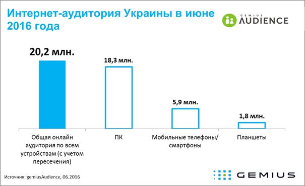 20,2 млн українців хоча б раз на місяць користуються інтернетом