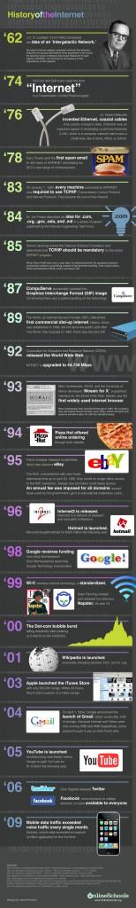 Вся історія інтернету (інфографіка)