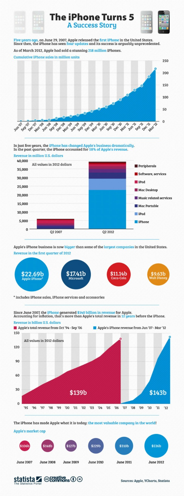 5 років iPhone (інфографіка)