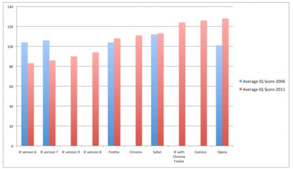 Користувачі Internet Explorer мають найнижчий IQ