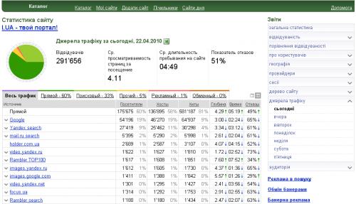 На порталі I.UA оновлено інструменти статистики