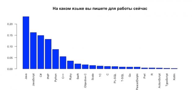 Рейтинг мов програмування серед українських розробників