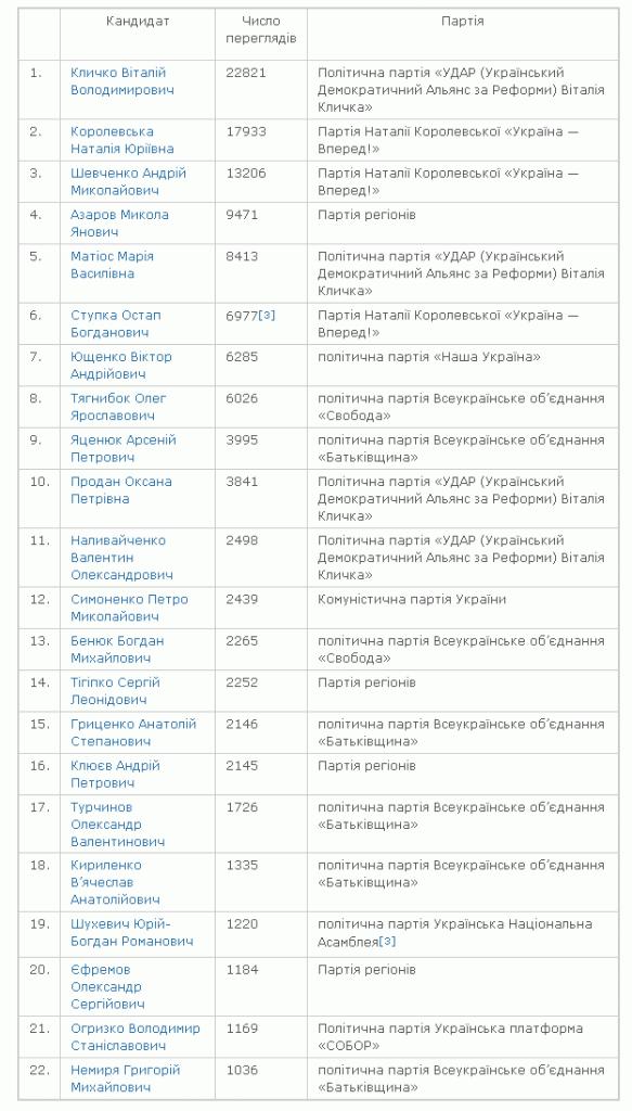 Рейтинг кандидатів у депутати за популярністю у Вікіпедії