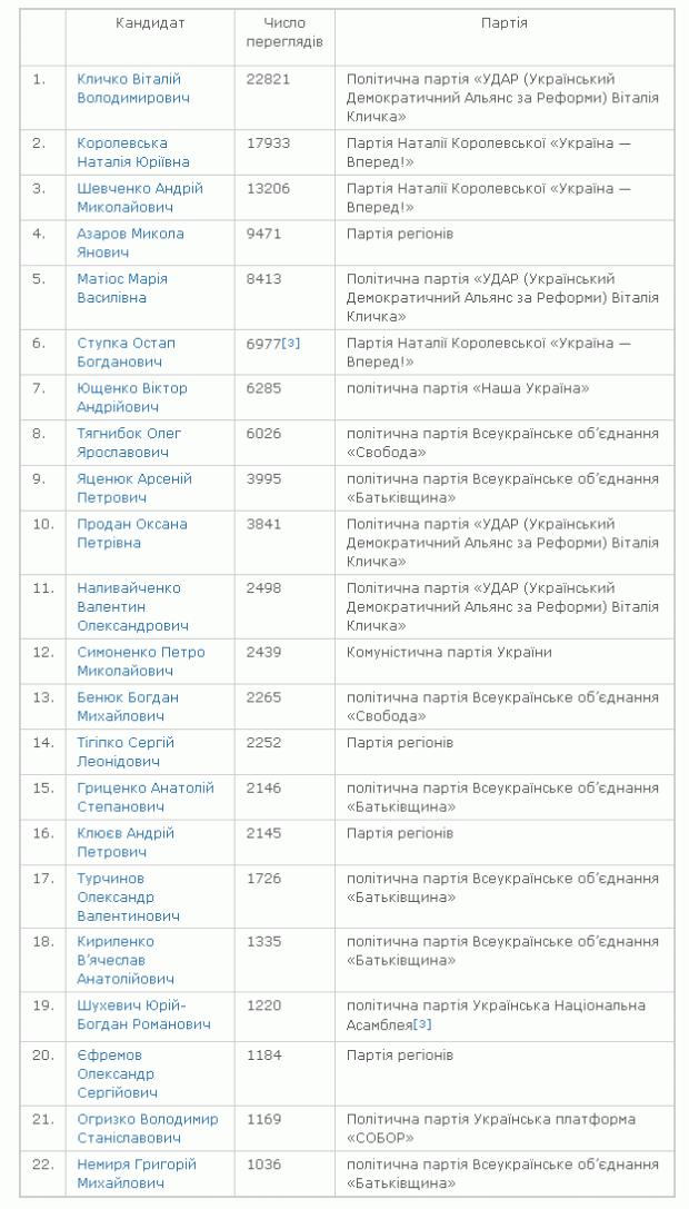 Рейтинг кандидатов в депутаты от Википедии