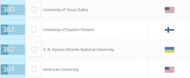 Шість українських вишів увійшли до рейтингу найкращих навчальних закладів світу