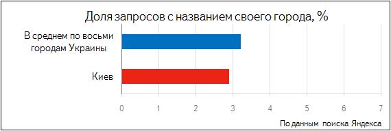 Кияни в Яндексі шукають роботу, Динамо і проституток