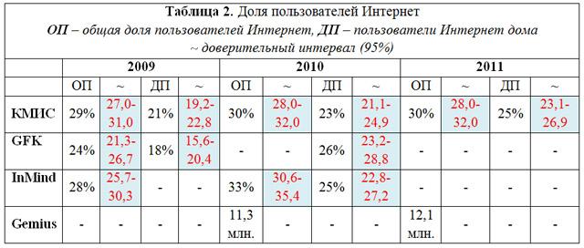 Чому відрізняються дані досліджень українського інтернету в різних компаній
