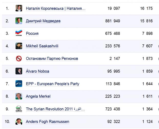 Найпопулярніші українські сторінки у Facebook (дані SocialBakers)