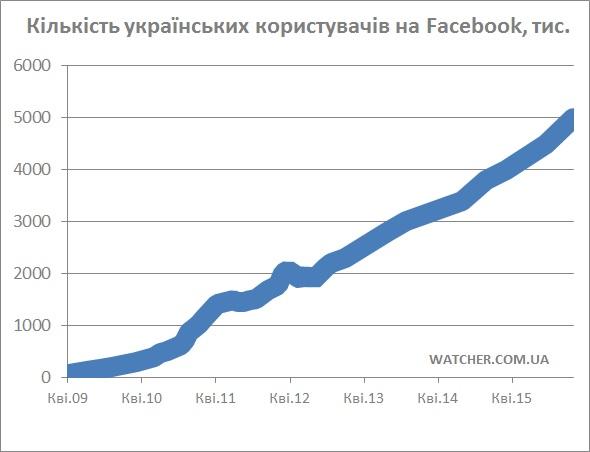 Українська аудиторія Facebook за рік виросла на 30%, і вперше досягла 5 млн користувачів