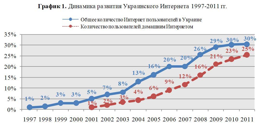 Українські соціологи стверджують, що ріст української інтернет аудиторії припинився