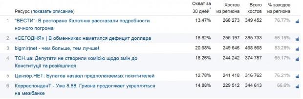 Корреспондент.Нет втрачає свої позиції серед українських медіа