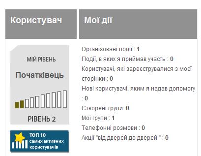 Яценюк запустив соціальну мережу Київ Змін